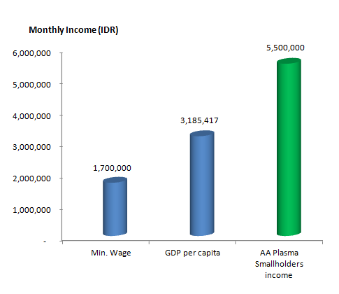 Smallholder income compared to GDP per capita and minimum wage