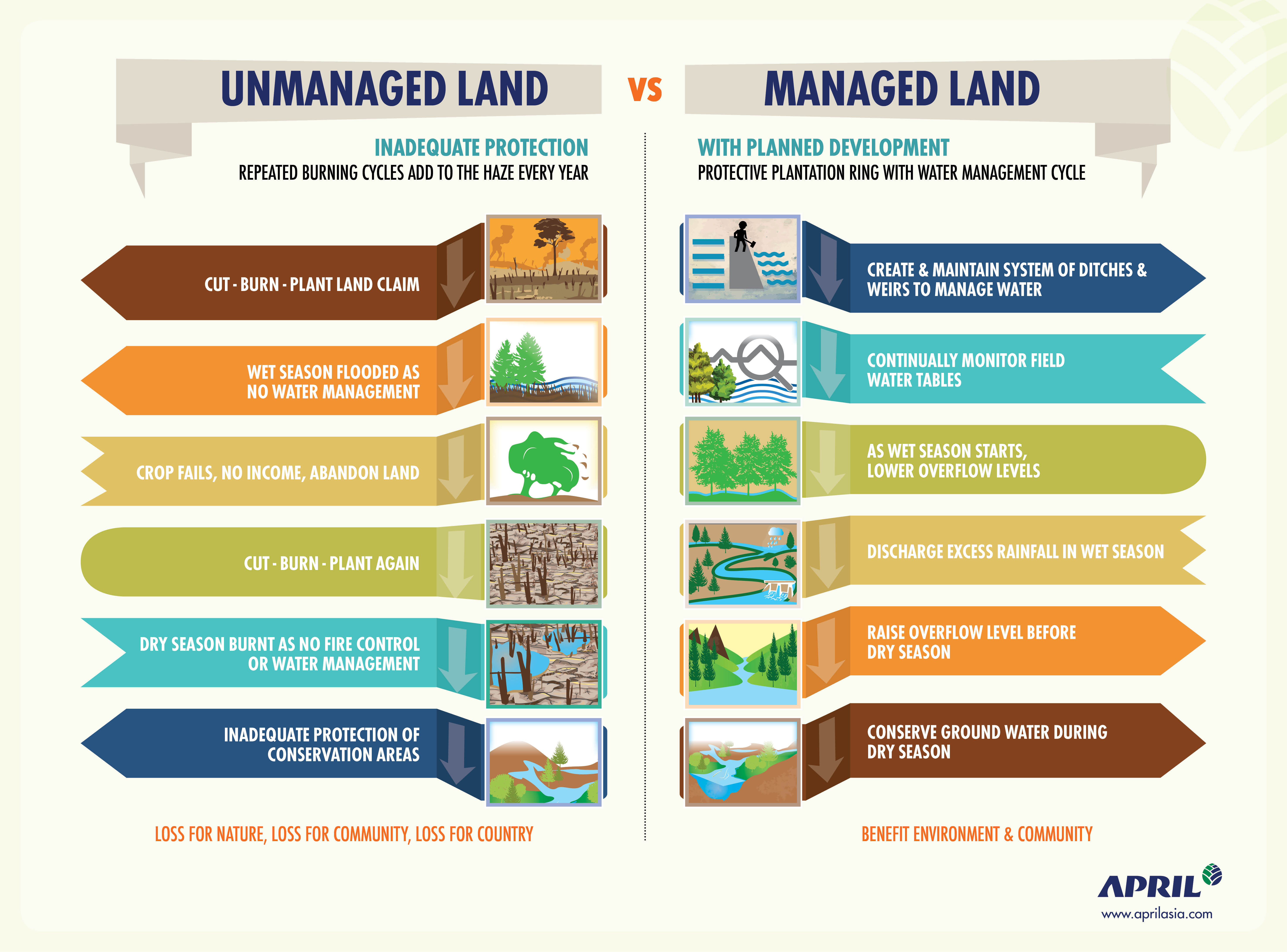 APRIL infographic - Managed and Unmanaged lands