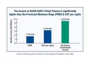 Asian Agri Smallholders Income, Unlocking Rural Potential