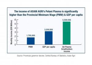 Asian Agri Smallholders Income, Unlocking Rural Potential
