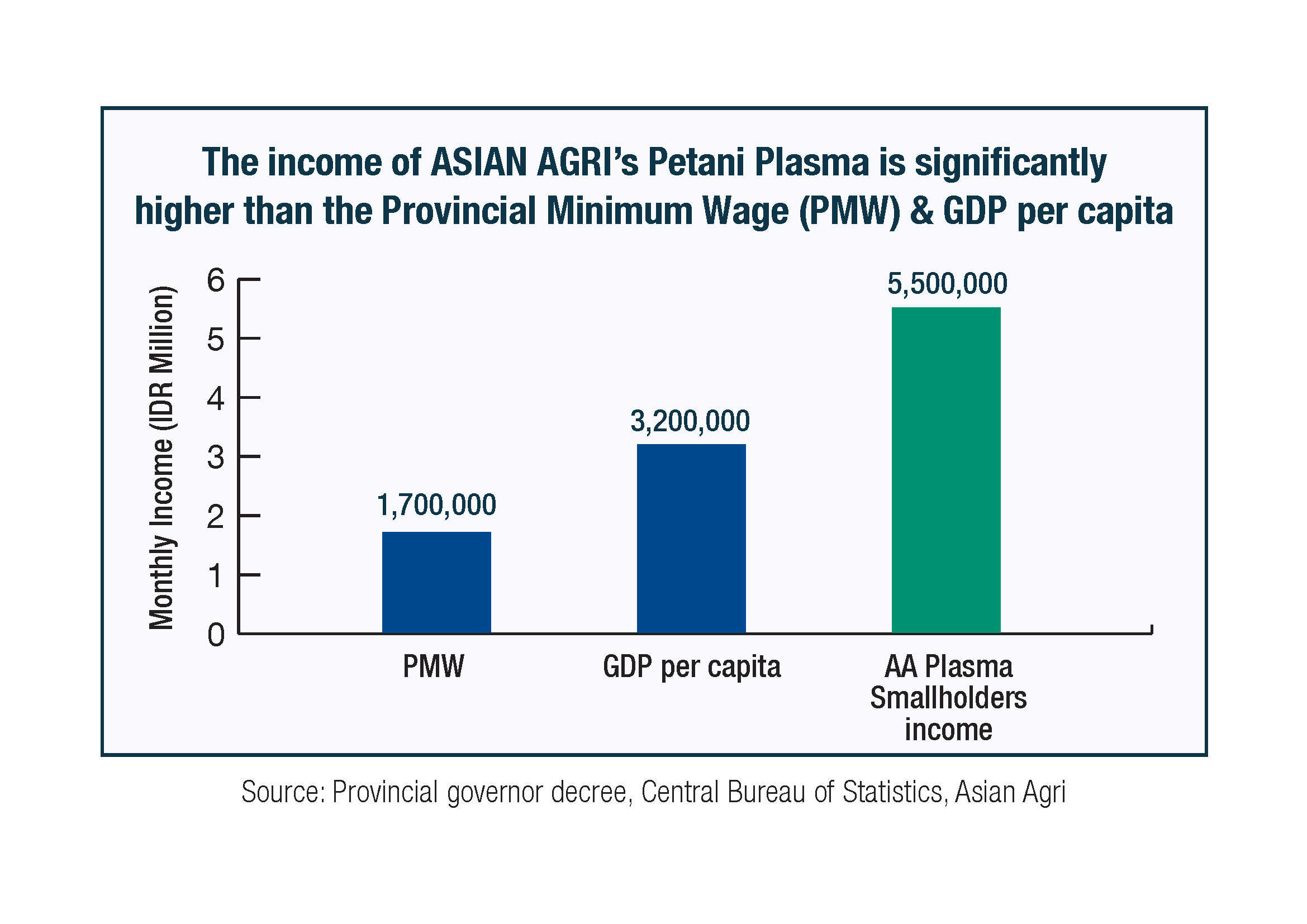 Asian Agri Smallholders Income
