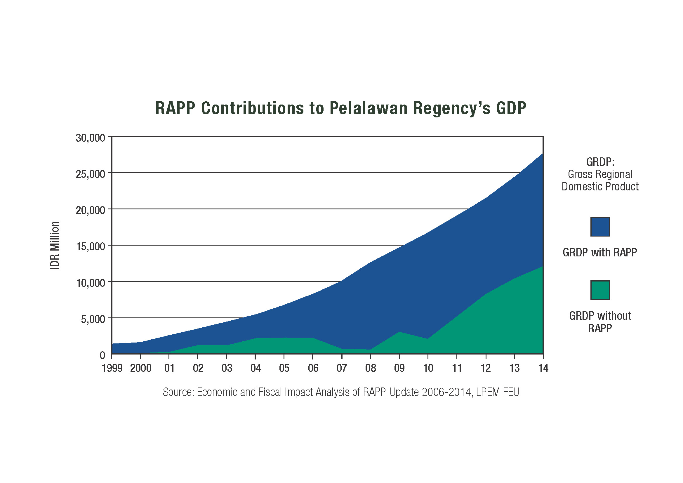 Rapp Contribution to GRDP