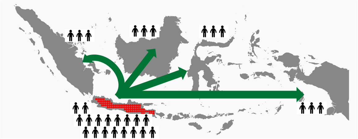 Transmigration - Moving selected communities from Java to outer Indonesian Islands