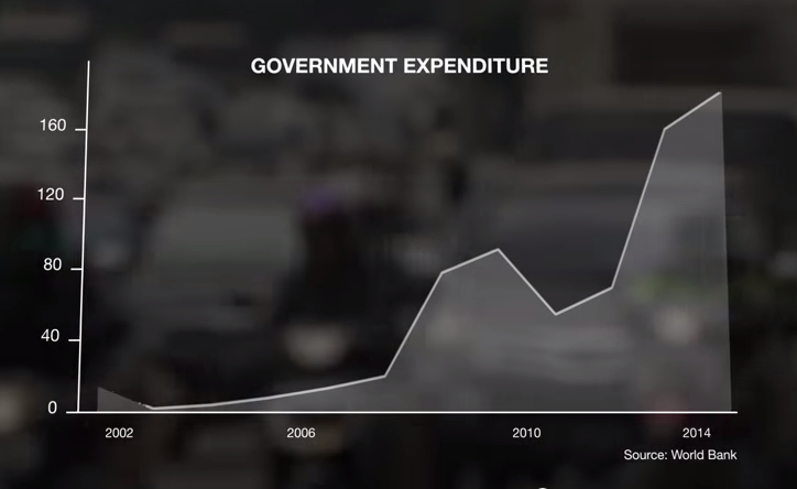 Indonesian government expenditure