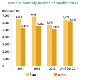 The private-public partnership has seen improvements in smallholders' incomes.