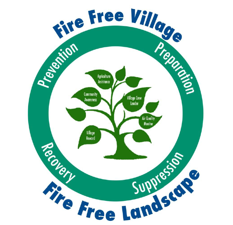 APRIL Group's Fire Free Village, Fire Free Landscape initiative with its five programmes