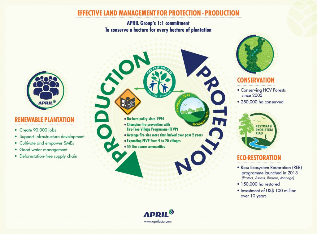 APRIL infographic - APRIL Group land management