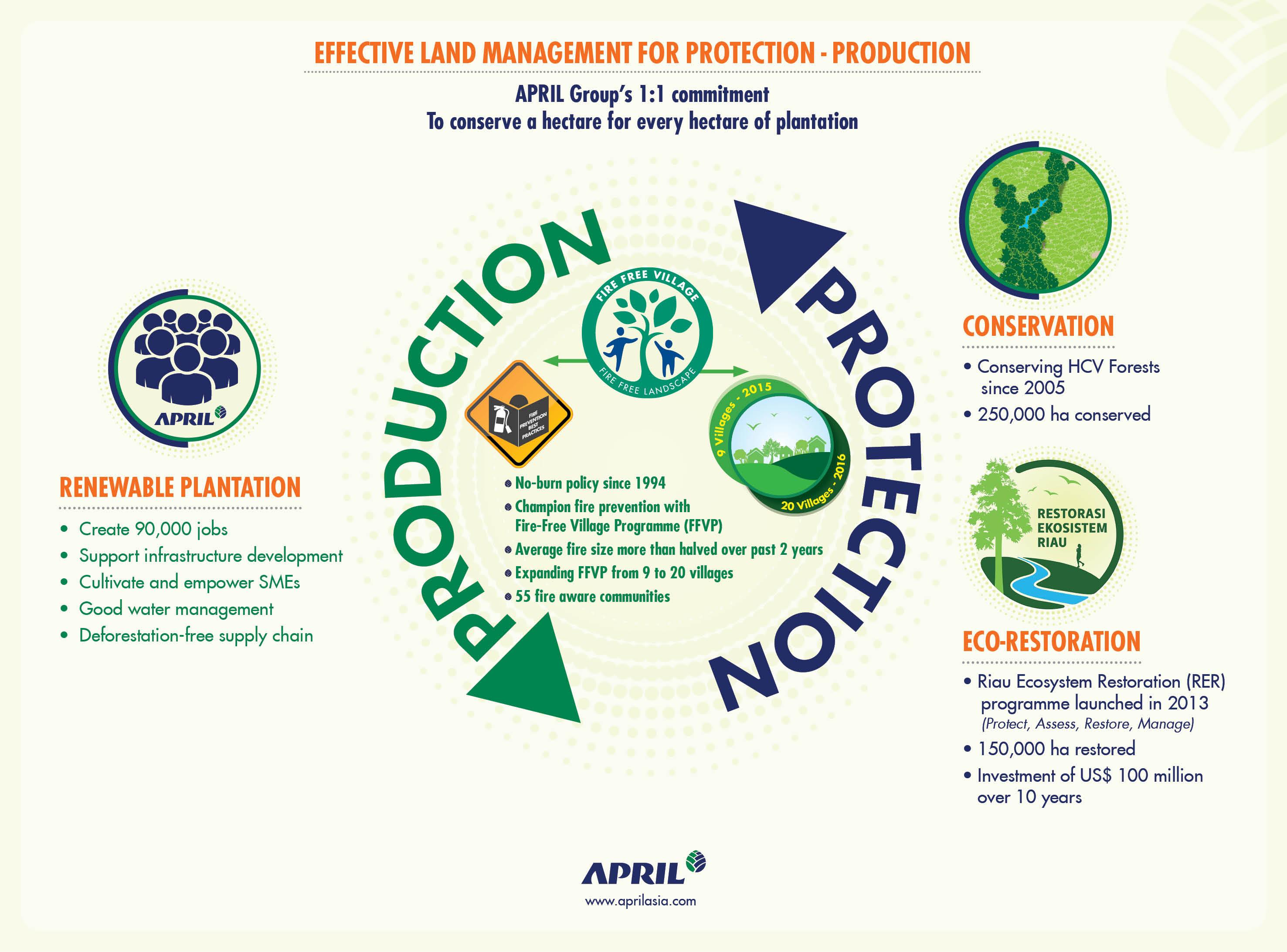 APRIL infographic - APRIL Group land management
