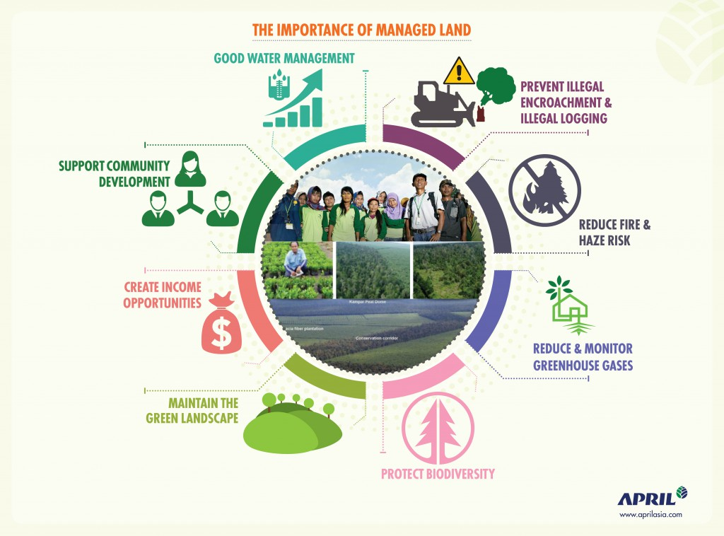 APRIL infographic - Managed lands