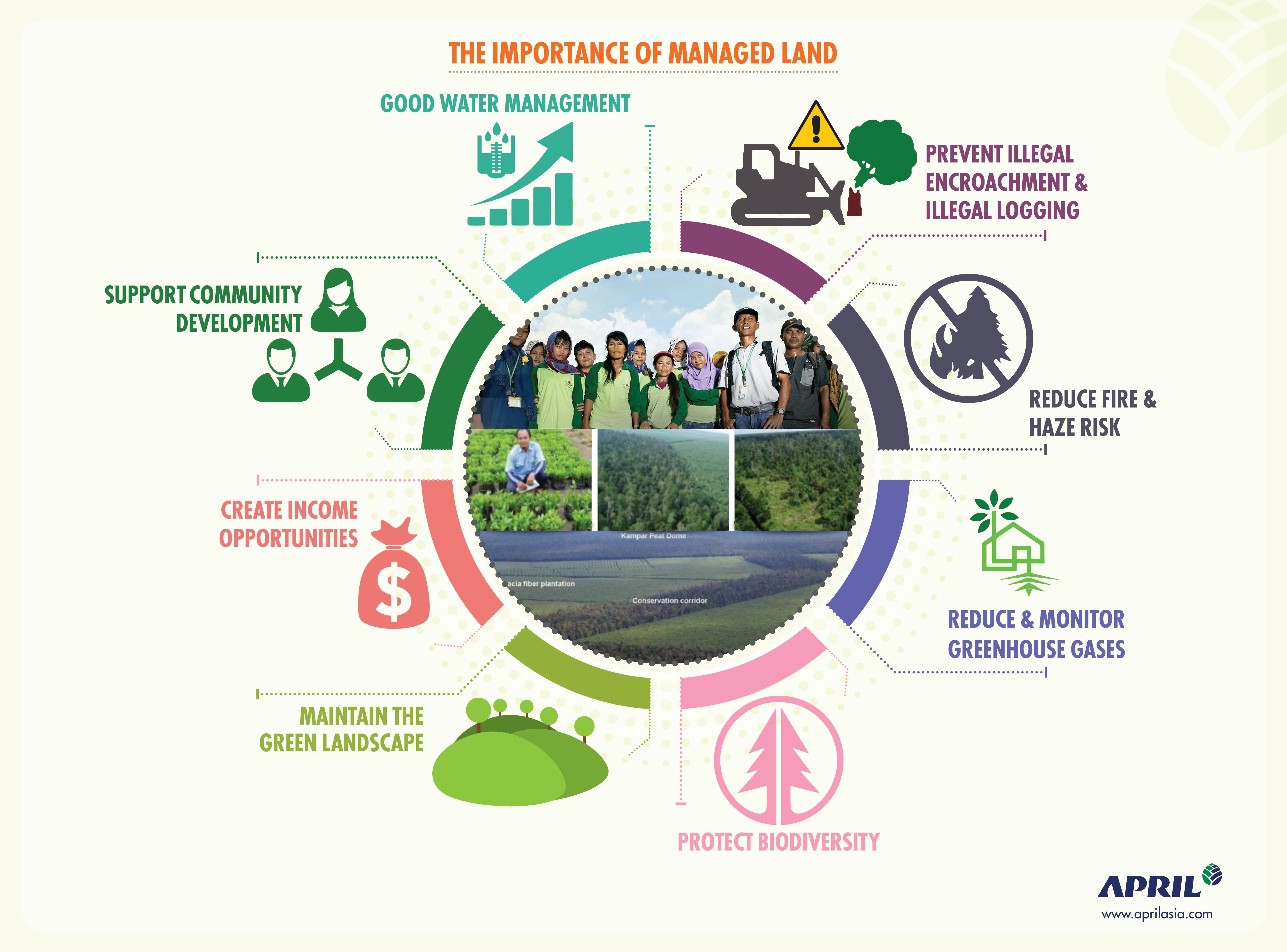APRIL infographic - Managed lands