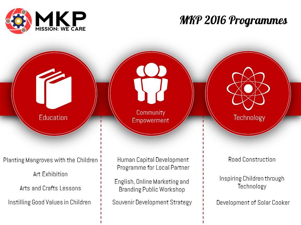 This year, MKP 2016 has selected Desa Tambakrejo, Dusun Sendang Biru, East Java as the village to work with