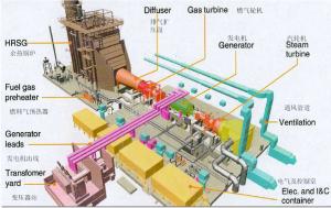 Wuxi CCGT Generator Diagram